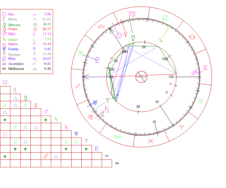 long life or early death, chart ruler in 8th house??? - Astrologers